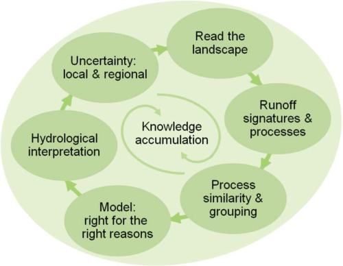 PUB best practice recommendations for predicting runoff in ungauged basins (p. 387 in Blösch et al., 2013)